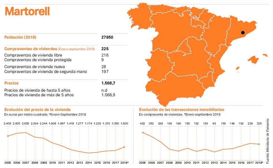 Martorell: precios disparados y poca oferta pública, los retos del 'real estate'