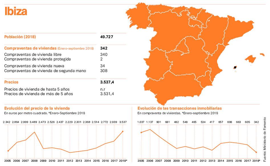 Ibiza, ante el desafío de absorber el turismo sin 'reventar' los precios de vivienda y retail